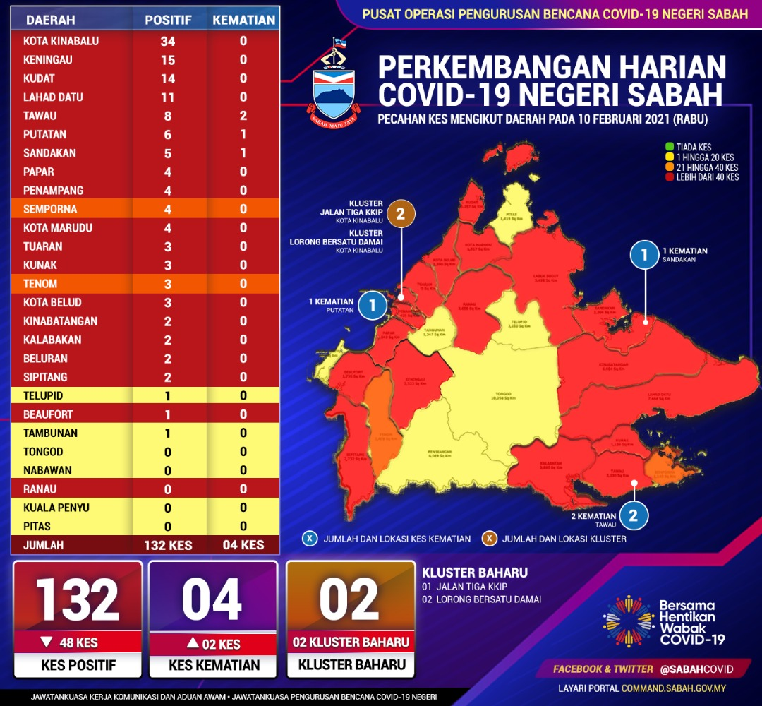 Covid-19 for Sabah on 10 February, 2020